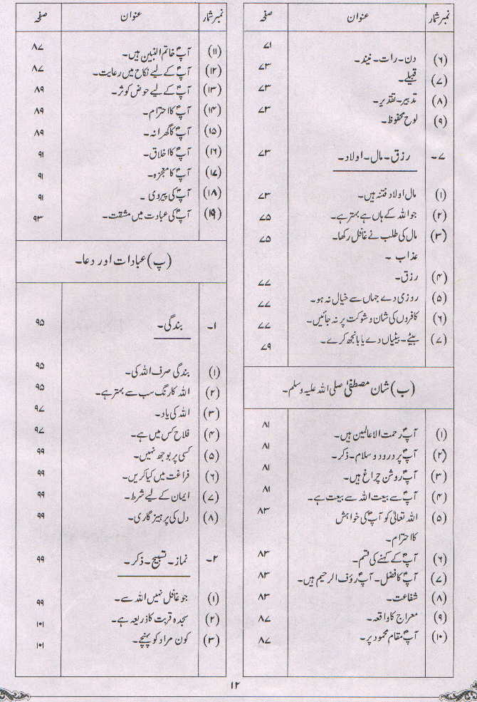 Subject wise Quran, Point wise Quran arranged in categories