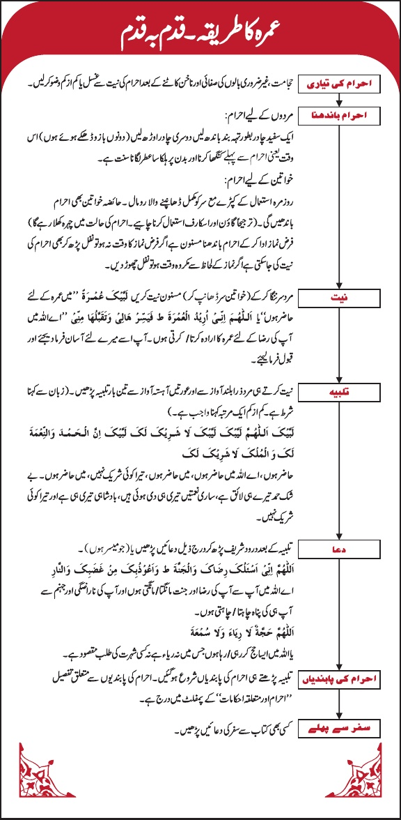 Umrah in Urdu - How to perform Umra in Urdu step by step